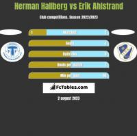 Herman Hallberg vs Erik Ahlstrand h2h player stats