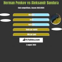 Herman Penkov vs Aleksandr Bandura h2h player stats