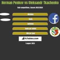 Herman Penkov vs Oleksandr Tkachenko h2h player stats
