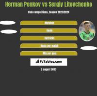 Herman Penkov vs Sergiy Litovchenko h2h player stats