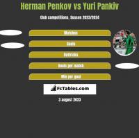 Herman Penkov vs Yuri Pankiv h2h player stats