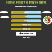 Herman Penkov vs Dmytro Riznyk h2h player stats