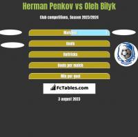 Herman Penkov vs Oleh Bilyk h2h player stats