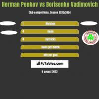 Herman Penkov vs Borisenko Vadimovich h2h player stats