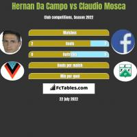 Hernan Da Campo vs Claudio Mosca h2h player stats
