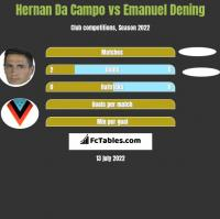 Hernan Da Campo vs Emanuel Dening h2h player stats