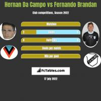 Hernan Da Campo vs Fernando Brandan h2h player stats