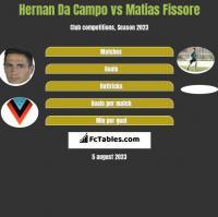 Hernan Da Campo vs Matias Fissore h2h player stats