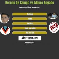 Hernan Da Campo vs Mauro Bogado h2h player stats
