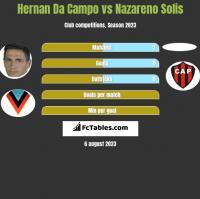 Hernan Da Campo vs Nazareno Solis h2h player stats