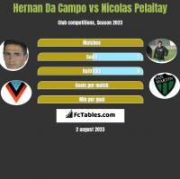 Hernan Da Campo vs Nicolas Pelaitay h2h player stats