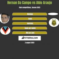 Hernan Da Campo vs Aldo Araujo h2h player stats