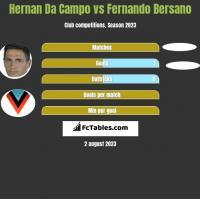 Hernan Da Campo vs Fernando Bersano h2h player stats