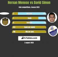 Hernan Menose vs David Simon h2h player stats
