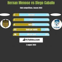 Hernan Menose vs Diego Caballo h2h player stats