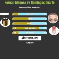 Hernan Menose vs Domingos Duarte h2h player stats