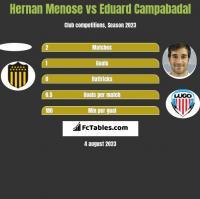Hernan Menose vs Eduard Campabadal h2h player stats