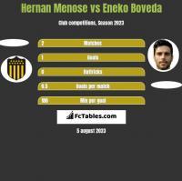 Hernan Menose vs Eneko Boveda h2h player stats