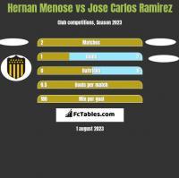 Hernan Menose vs Jose Carlos Ramirez h2h player stats