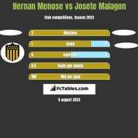 Hernan Menose vs Josete Malagon h2h player stats