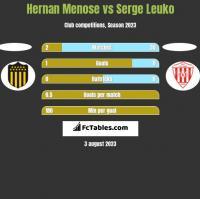 Hernan Menose vs Serge Leuko h2h player stats