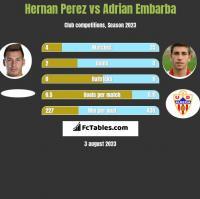 Hernan Perez vs Adrian Embarba h2h player stats