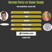 Hernan Perez vs Conor Coady h2h player stats