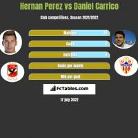 Hernan Perez vs Daniel Carrico h2h player stats