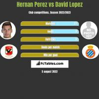Hernan Perez vs David Lopez h2h player stats