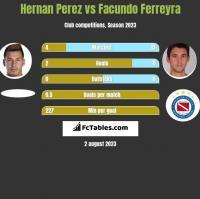 Hernan Perez vs Facundo Ferreyra h2h player stats