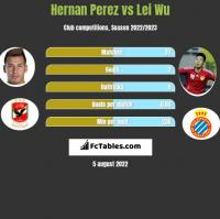 Hernan Perez vs Lei Wu h2h player stats