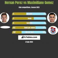 Hernan Perez vs Maximiliano Gomez h2h player stats
