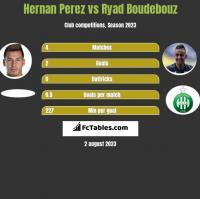 Hernan Perez vs Ryad Boudebouz h2h player stats