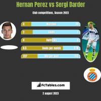 Hernan Perez vs Sergi Darder h2h player stats