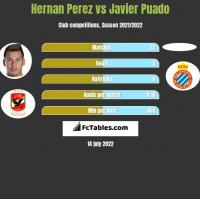 Hernan Perez vs Javier Puado h2h player stats