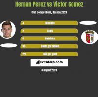 Hernan Perez vs Victor Gomez h2h player stats
