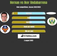 Hernan Santana vs Iker Undabarrena h2h player stats