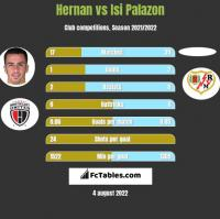 Hernan Santana vs Isi Palazon h2h player stats