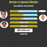 Hernan Santana vs Ignacio Mendez h2h player stats