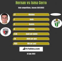 Hernan Santana vs Isma Cerro h2h player stats