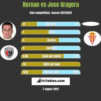 Hernan Santana vs Jose Gragera h2h player stats