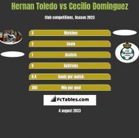 Hernan Toledo vs Cecilio Dominguez h2h player stats