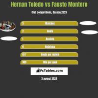 Hernan Toledo vs Fausto Montero h2h player stats