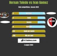 Hernan Toledo vs Ivan Gomez h2h player stats