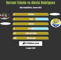 Hernan Toledo vs Alexis Rodrigues h2h player stats