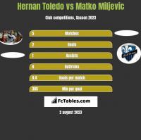Hernan Toledo vs Matko Miljevic h2h player stats