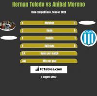 Hernan Toledo vs Anibal Moreno h2h player stats