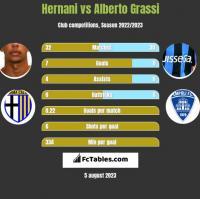 Hernani vs Alberto Grassi h2h player stats
