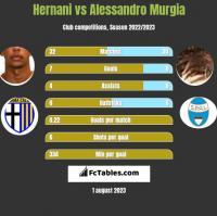 Hernani vs Alessandro Murgia h2h player stats