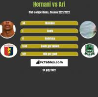Hernani vs Ari h2h player stats
